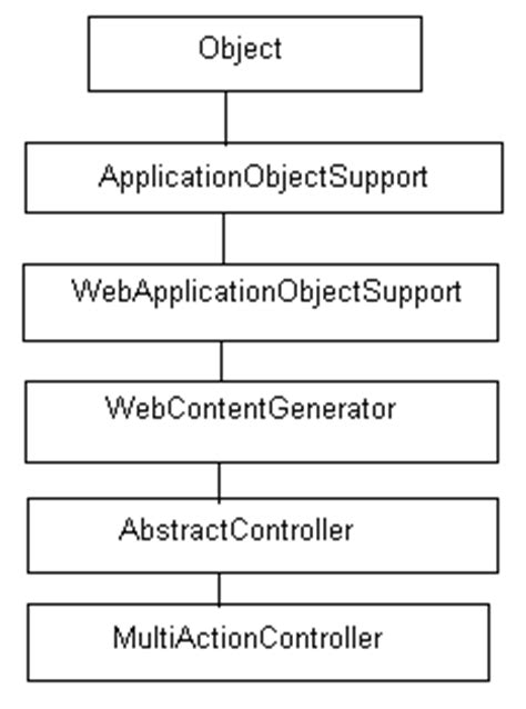 tutorial java spring mvc multiactioncontroller in spring mvc