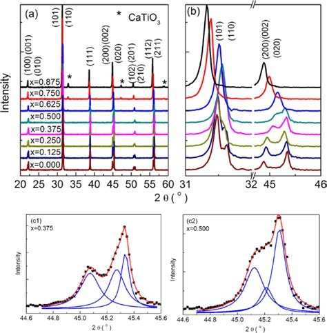 xrd pattern of tetragonal structure structure and piezoelectric properties of 1 0 5x batio3