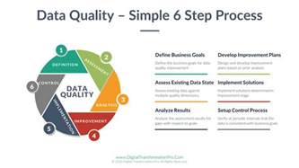 data quality strategy template of a byte digital transformation for professionals