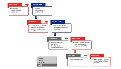 kyc workflow kyc workflow 28 images risk based approach bachir el