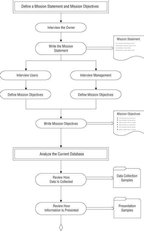 design guidelines database b diagram of the database design process database