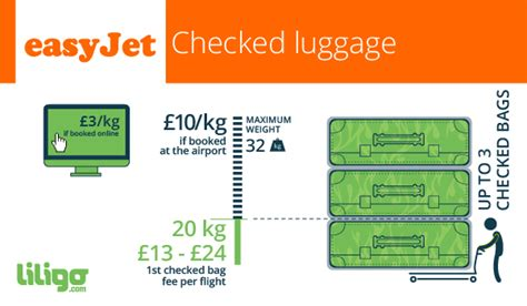 easyjet cabin bag weight easyjet your luggage policies liligo