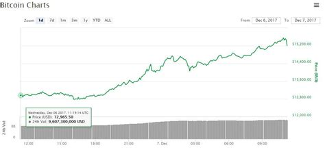 bitcoin first price 15 000 bitcoin price goes parabolic cannibalizes crypto