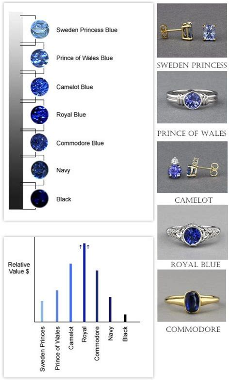 sapphire color chart sapphire color chart which blue is your blue simply