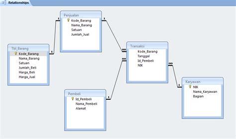 membuat erd sistem basis data aktivitas terbaru data base toko material