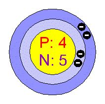 How Many Protons Are In Beryllium Chemical Elements Beryllium Be