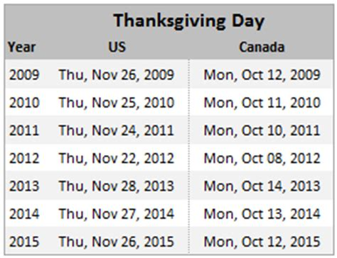 s day 2010 date thanksgiving day s date for any year 2010 2011 etc