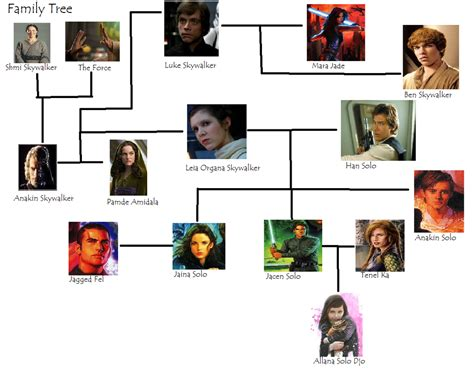 Family Wars by The Skywalker Family Tree By Noodlesforever