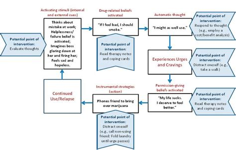 addiction diagram the cycle of alcoholism diagram the cycle of drama