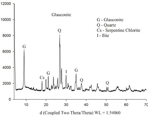 Xrd Pattern Of Glauconite | x ray diffraction of the modified glauconite rock and its
