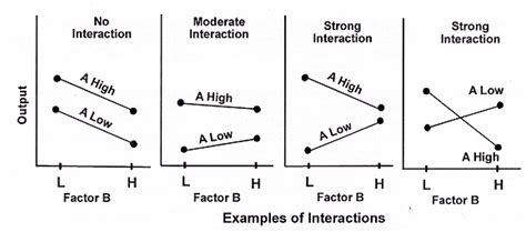 Design Of Experiment Interaction | design of experiments