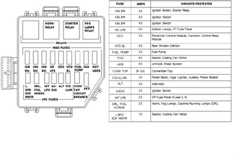 94 ford ranger horn location get free image about wiring