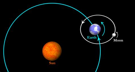 diagram of the earth sun and moon the science the earth and moon