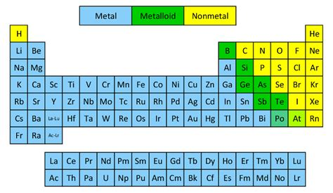 Periodic Table Classification by Classification Of Elements As Metals And Non Metals