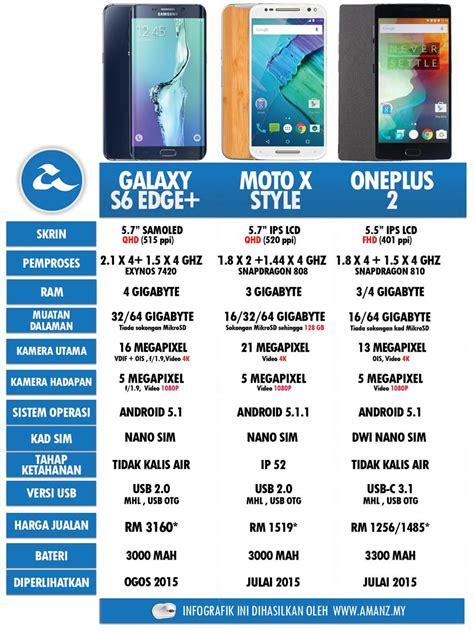 Harga Samsung Note 8 Feb 2018 perbandingan phablet samsung galaxy s6 edge moto x style