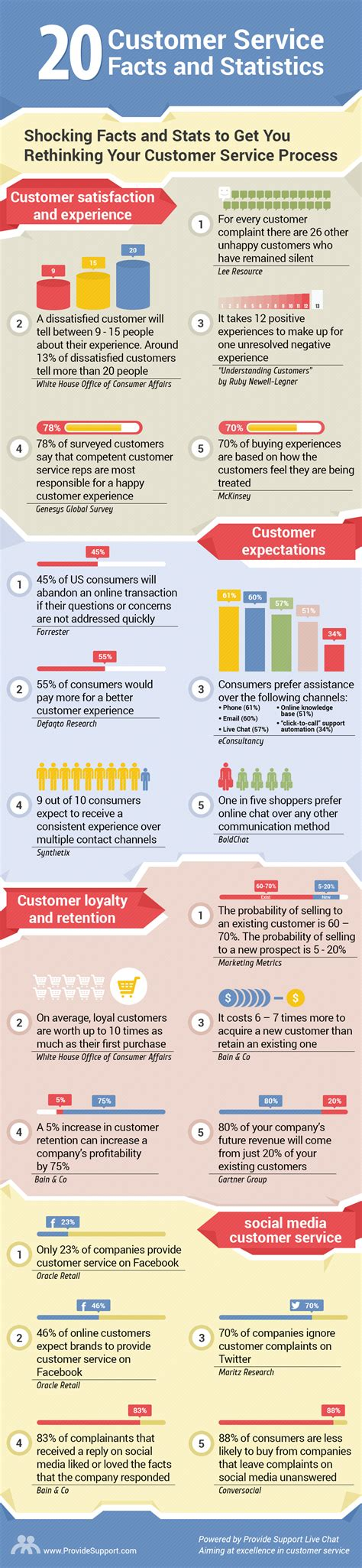 Top 20 Complaints Make About by 20 Shocking Customer Service Facts And Stats Infographic