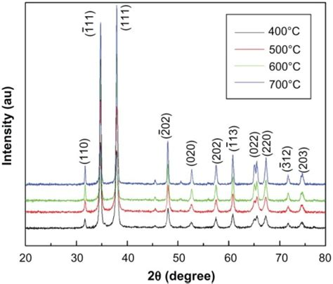 xrd pattern for copper oxide xrd spectra of cuo nanoparticles annealed at different