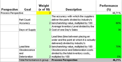 Metrics That Help Tracking Inventory And Warehousing Efficiency Warehouse Metrics Excel Templates