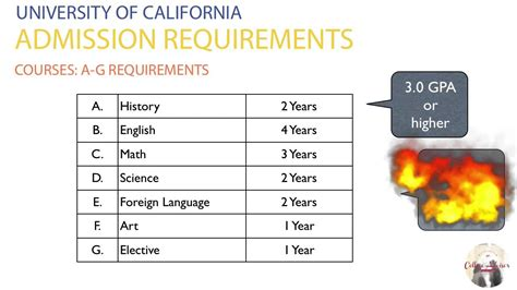 Do You Get A Gpa In Mba School by Of California Admission Requirements