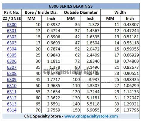 6232 Ntn Bearing 6300 series bearing chart nachi nsk