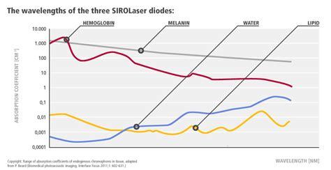 diode laser bacterial reduction sirona laser platform sirona dental