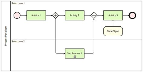 bpmn swimlane diagram bpmn swimlane diagram gallery how to guide and refrence