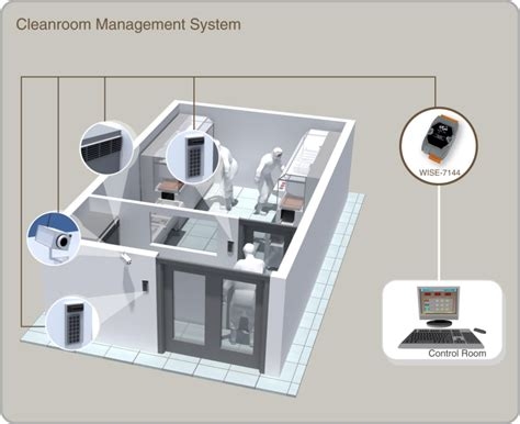 clean room monitoring system wise cleanroom management system