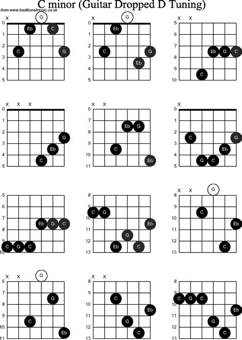 C Minor chord diagrams for dropped d guitar dadgbe c minor
