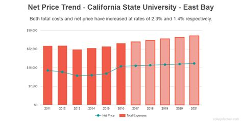 Cal State East Bay Mba Total Cost Of Program by Can You Afford California State East Bay