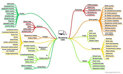 Bootstrap Responsive Tables Mind Map Bootstrap Css Mind Map Front End Web Framework