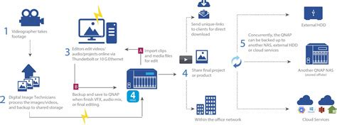 production workflow qnap for production
