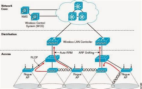 home area network design networking introduction to the computer network architecture
