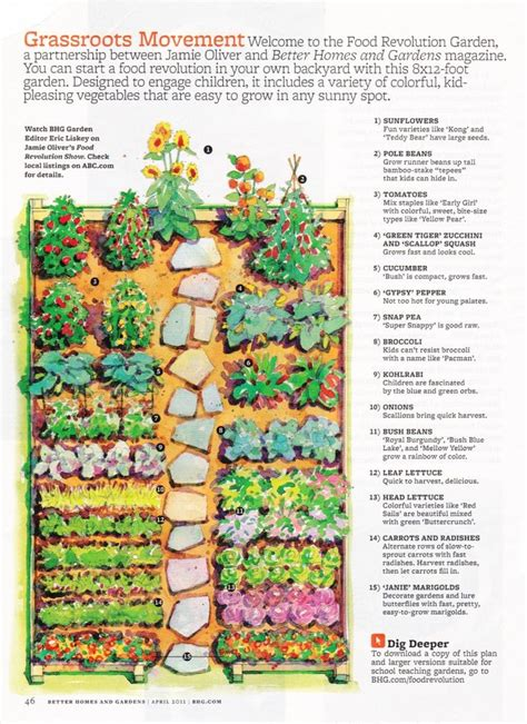 In The Garden And More 25 Best Ideas About Vegetable Garden Layouts On