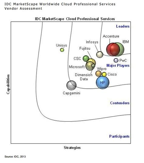 Global Mba Idc by Roundup Of Cloud Computing Forecasts Update 2013