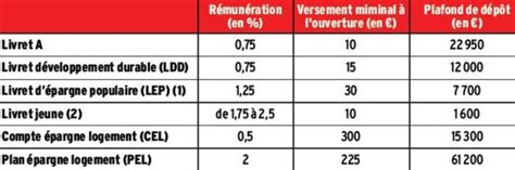 Plafond Livret Epargne by Plafond Livret Epargne Populaire 2014