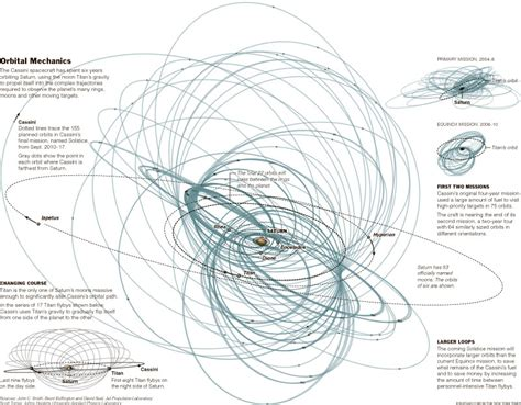orbital mechanics ny times 13pt