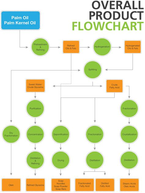 product flow diagram overall product flowchart pt cisadane raya chemicals