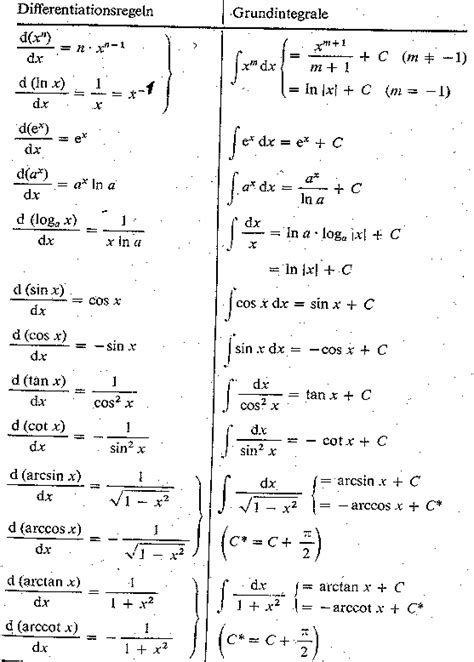Tables Of Integrals by Integration Exles