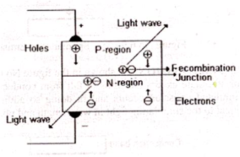 light emitting diode note optical fiber construction characteristics modes graded index transmitter block diagram