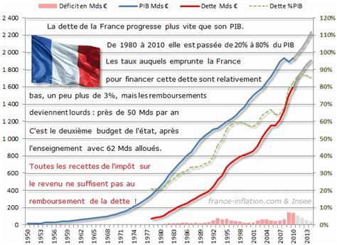 Crise de la dette : l?inflation n?est pas une solution   Contrepoints