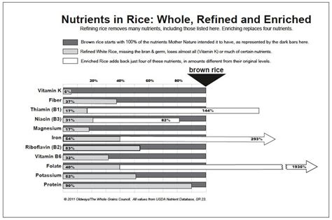 3 nutrients in whole grains nutrients in refined vs whole grains 100 days of real food