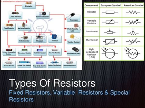 ppt on types of resistors 100 component types of resister resistors how to calculate the value of resistor for led