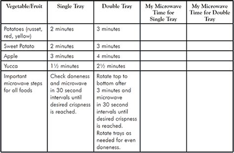 Microwave Chip Maker Set Shop Pered Chef Us Site Table Maker
