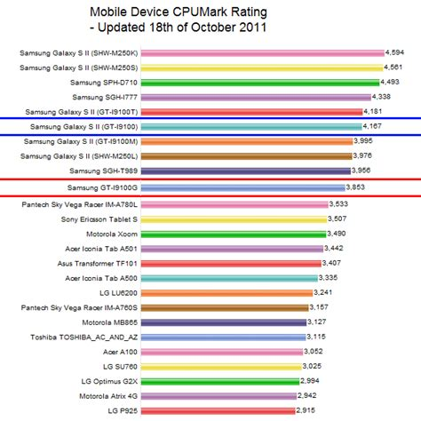 mobile phone cpu benchmark galaxy s2 i9100 vs i9100g what is the difference guru