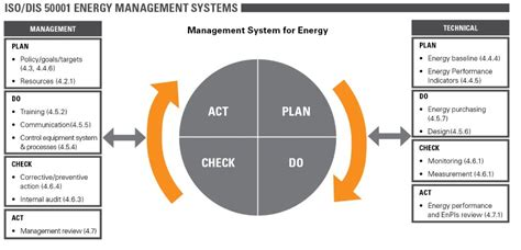 Effective Implementation Of An Iso 50001 Energy Management System Enms iso 50001 2011 energy management systems