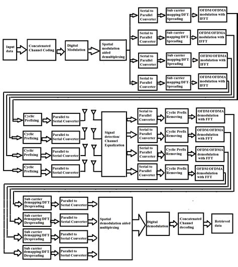 design guidelines for spatial modulation block diagram wireless communication system images how