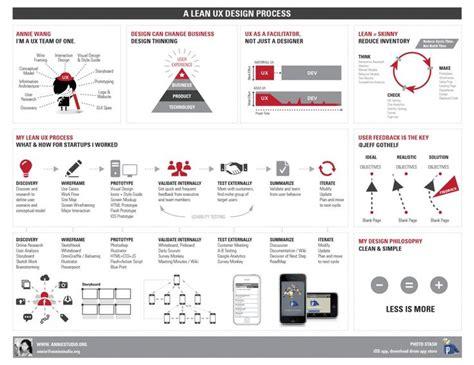 Hcd 101 Digital Ux Design 31 best images about ux hcd process on