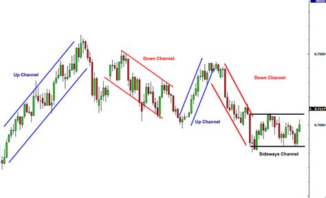 pattern vs trend how to use channels in forex babypips com