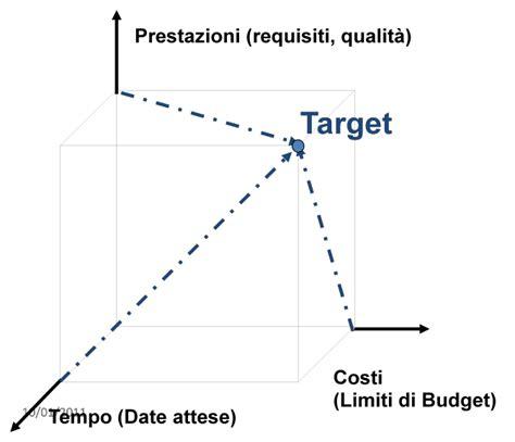 manager definizione semplice definizione di project management dott vito