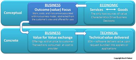 service definition the four aspects of it services aspect two strategy and it management